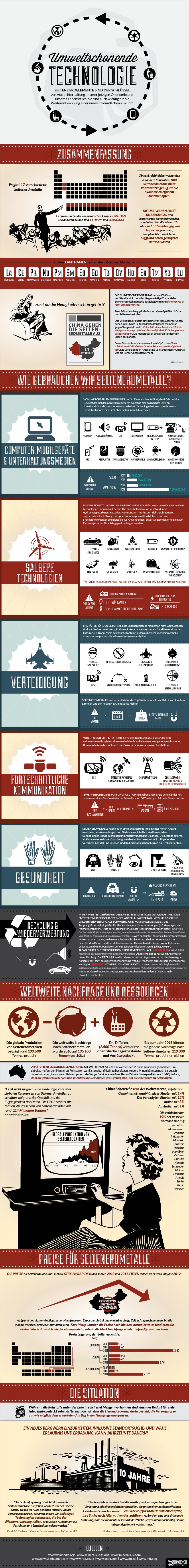 Umweltschonende Technologie